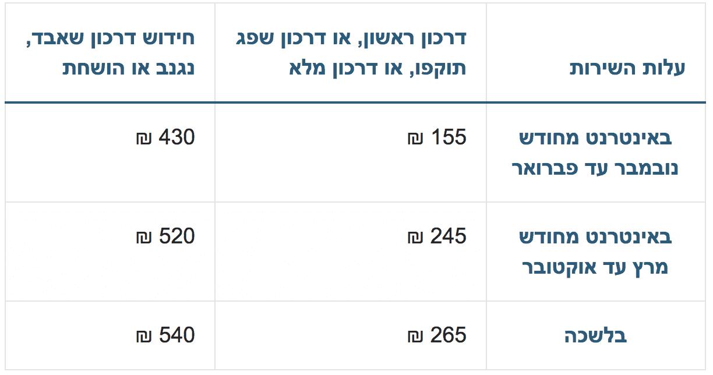 דרכון ביומטרי - מחיר למבוגר