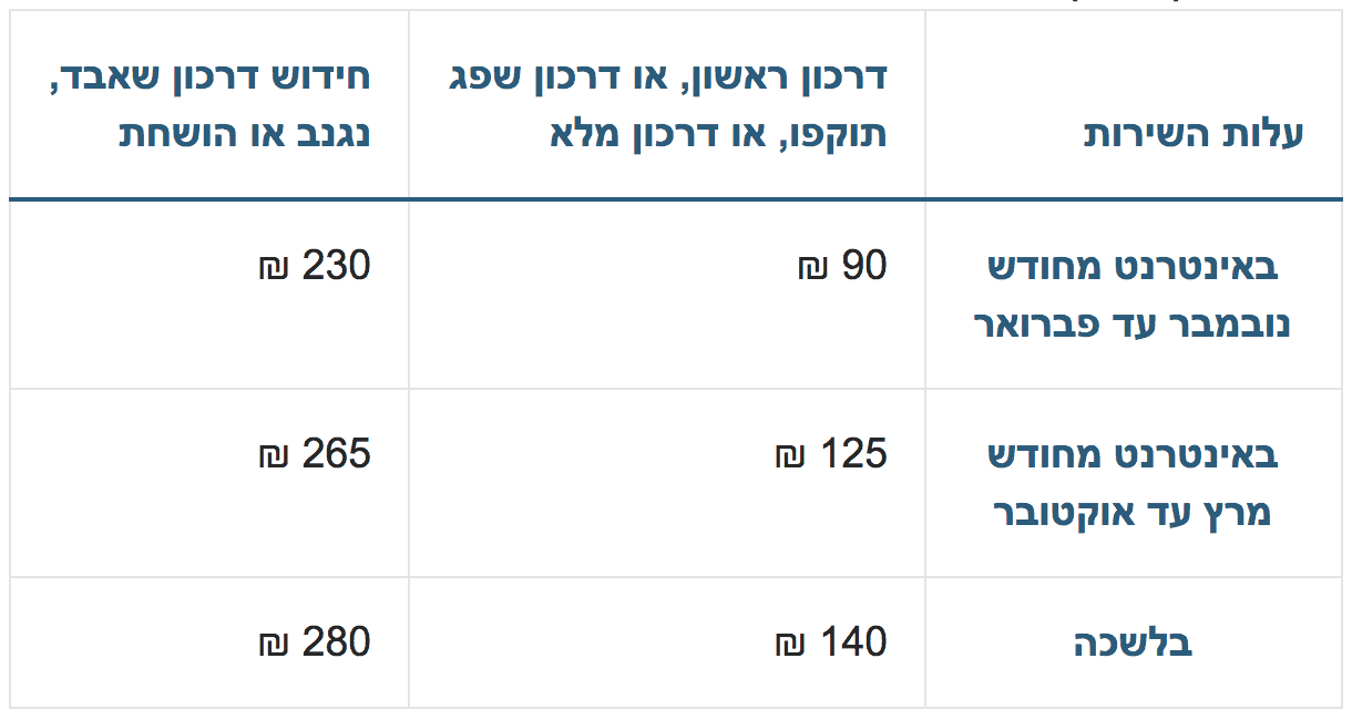 דרכון ביומטרי - מחיר לדרכון לקטין