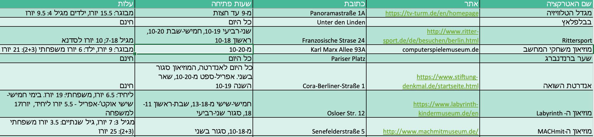 רשימת אטרקציות כולל שעות פתיחה ומחירים