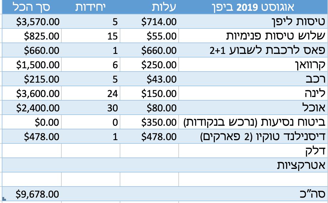 איך לתכנן הוצאות טיול
